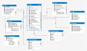Struktura wielowymiarowej bazy danych OTRS