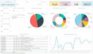 Dashboard OTRS oparty na Power BI