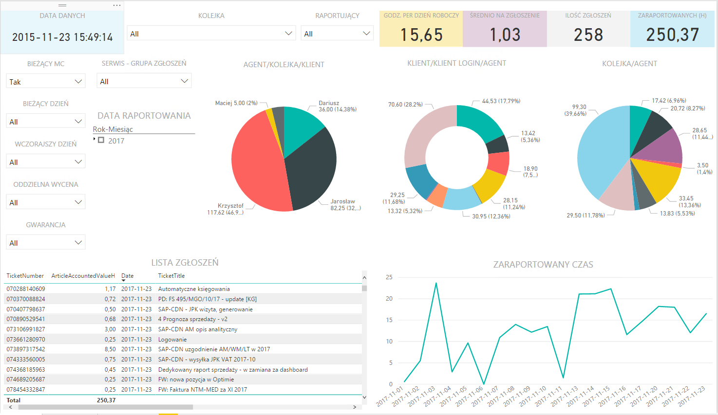 Dashboard Power BI dla OTRS