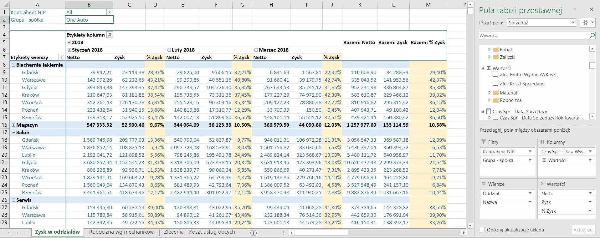 OneBI AutoStacja tabela przestawna
